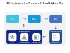 IOT Implementation Process With Plan Build And Run Ppt PowerPoint Presentation Model Template