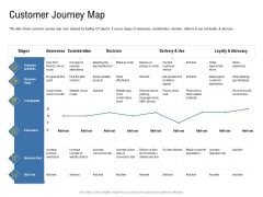 IOT Industry Assessment Customer Journey Map Ppt Summary Clipart Images PDF