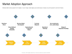 IOT Industry Assessment Market Adoption Approach Ppt Gallery Demonstration PDF
