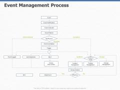 ITIL Event Organization Strategic Plan Event Management Process Ppt PowerPoint Presentation Inspiration Mockup PDF