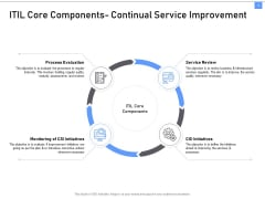 ITIL Framework And Processes ITIL Core Components Continual Service Improvement Ppt Infographics Show PDF