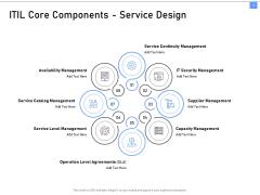 ITIL Framework And Processes ITIL Core Components Service Design Ppt Pictures Design Templates PDF