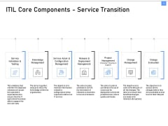 ITIL Framework And Processes ITIL Core Components Service Transition Ppt Show Display PDF