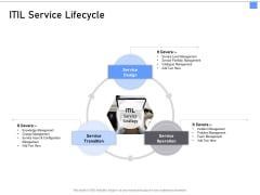 ITIL Framework And Processes ITIL Service Lifecycle Ppt Model Aids PDF