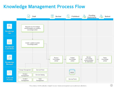 ITIL Knowledge Governance Knowledge Management Process Flow Ppt PowerPoint Presentation Model Guidelines PDF