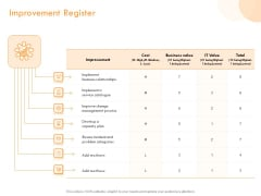ITIL Operational Evaluation Rigorous Service Enhancement Improvement Register Ppt PowerPoint Presentation Outline Format PDF