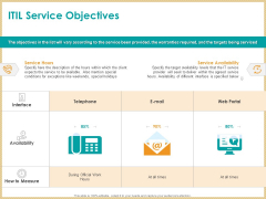 ITIL Service Quality Agreement ITIL Service Objectives Ppt Icon Microsoft PDF