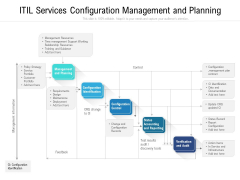ITIL Services Configuration Management And Planning Ppt PowerPoint Presentation Inspiration Layout Ideas PDF