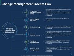 ITIL Strategy Change Management Change Management Process Flow Ppt Slides Deck PDF