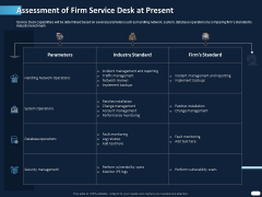 ITIL Strategy Service Excellence Assessment Of Firm Service Desk At Present Ppt PowerPoint Presentation Portfolio Topics PDF
