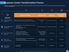 ITIL Strategy Service Excellence Customer Centric Transformation Process Ppt PowerPoint Presentation Ideas Graphics Example PDF