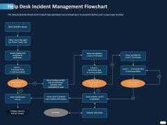 ITIL Strategy Service Excellence Help Desk Incident Management Flowchart Ppt PowerPoint Presentation Pictures Portrait PDF