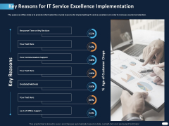 ITIL Strategy Service Excellence Key Reasons For IT Service Excellence Implementation Ppt PowerPoint Presentation Slides Template PDF