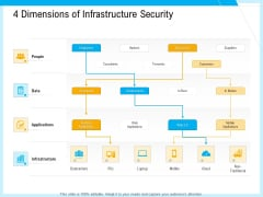 IT And Cloud Facilities Management 4 Dimensions Of Infrastructure Security Professional PDF