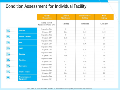 IT And Cloud Facilities Management Condition Assessment For Individual Facility Ideas PDF