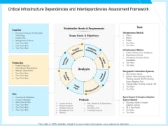 IT And Cloud Facilities Management Critical Infrastructure Dependencies And Interdependencies Assessment Framework Professional PDF