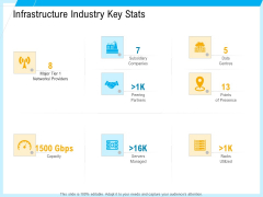 IT And Cloud Facilities Management Infrastructure Industry Key Stats Introduction PDF