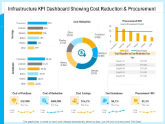 IT And Cloud Facilities Management Infrastructure KPI Dashboard Showing Cost Reduction And Procurement Introduction PDF