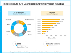 IT And Cloud Facilities Management Infrastructure KPI Dashboard Showing Project Revenue Net Project Template PDF
