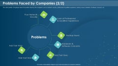 IT Development Company Pitch Deck Problems Faced By Companies Security Introduction PDF