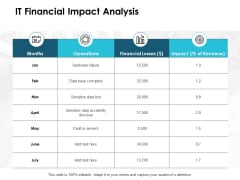 IT Financial Impact Analysis Ppt PowerPoint Presentation Icon Topics