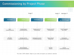 IT Infrastructure Administration Commissioning By Project Phase Ppt Inspiration Icon PDF