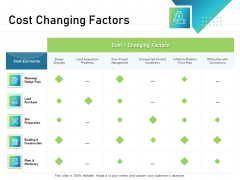 IT Infrastructure Administration Cost Changing Factors Ppt Styles Gallery PDF