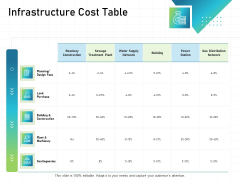 IT Infrastructure Administration Infrastructure Cost Table Ppt Slides Styles PDF