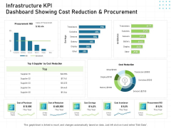 IT Infrastructure Administration Infrastructure KPI Dashboard Showing Cost Reduction And Procurement Ppt Model Deck PDF