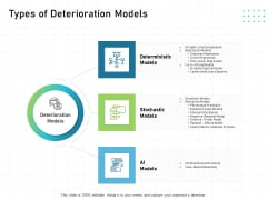 IT Infrastructure Administration Types Of Deterioration Models Ppt Pictures Deck PDF