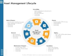 IT Infrastructure Governance Asset Management Lifecycle Ppt Gallery Guidelines PDF