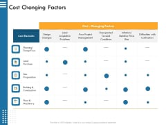 IT Infrastructure Governance Cost Changing Factors Ppt Professional Influencers PDF