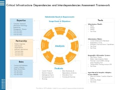 IT Infrastructure Governance Critical Infrastructure Dependencies And Interdependencies Assessment Framework Ppt Portfolio Influencers PDF