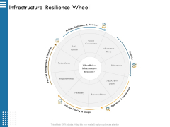 IT Infrastructure Governance Infrastructure Resilience Wheel Ppt Infographics Graphics Template PDF