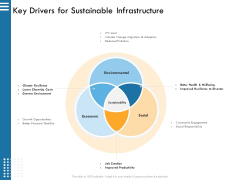 IT Infrastructure Governance Key Drivers For Sustainable Infrastructure Ppt Professional Example File PDF