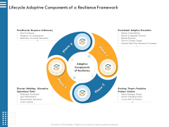 IT Infrastructure Governance Lifecycle Adaptive Components Of A Resilience Framework Ppt Show Layouts PDF