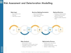 IT Infrastructure Governance Risk Assessment And Deterioration Modelling Ppt Pictures Show PDF