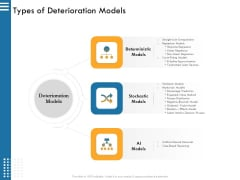 IT Infrastructure Governance Types Of Deterioration Models Ppt Layouts Graphic Tips PDF