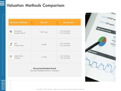 IT Infrastructure Governance Valuation Methods Comparison Ppt Summary Introduction PDF