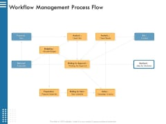 IT Infrastructure Governance Workflow Management Process Flow Ppt Layouts Information PDF