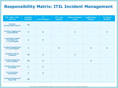 IT Infrastructure Library Incident Handling Procedure Responsibility Matrix ITIL Incident Management Guidelines PDF