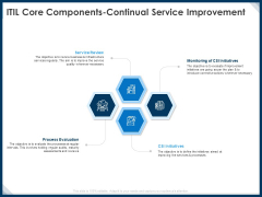 IT Infrastructure Library Service Quality Administration ITIL Core Components Continual Service Improvement Mockup PDF