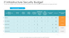 IT Infrastructure Security Budget Hacking Prevention Awareness Training For IT Security Graphics PDF