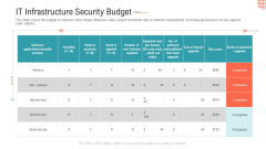 IT Infrastructure Security Budget Ppt Layouts Templates PDF