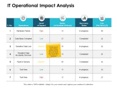 IT Operational Impact Analysis Ppt PowerPoint Presentation Outline Background Designs