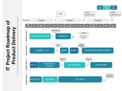 IT Project Roadmap Of Product Delivery Ppt PowerPoint Presentation Summary Graphics Design PDF