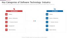 IT Services Shareholder Funding Elevator Key Categories Of Software Technology Industry Sample PDF