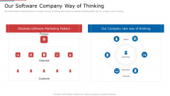 IT Services Shareholder Funding Elevator Our Software Company Way Of Thinking Demonstration PDF