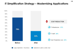 IT Simplification Strategy Modernizing Applications Ppt PowerPoint Presentation Icon Rules