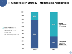 IT Simplification Strategy Modernizing Applications Ppt PowerPoint Presentation Icon Show